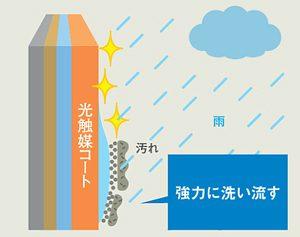 雨が汚れを落とす親水効果